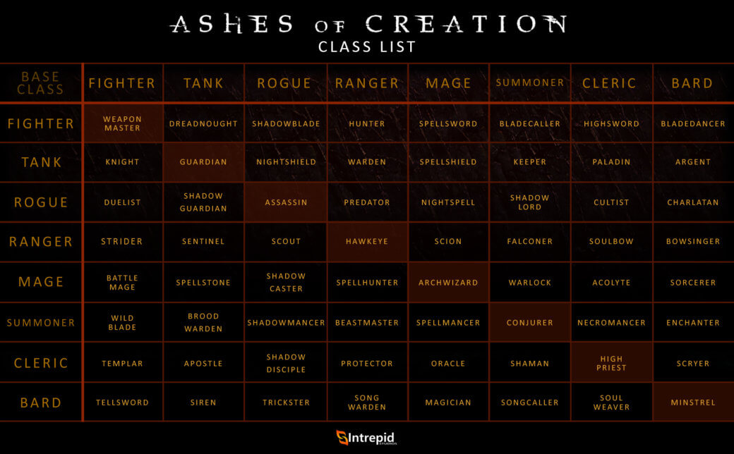 Ashes of Creation Clases en Español